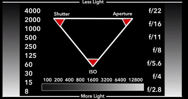 Exposure Triangle